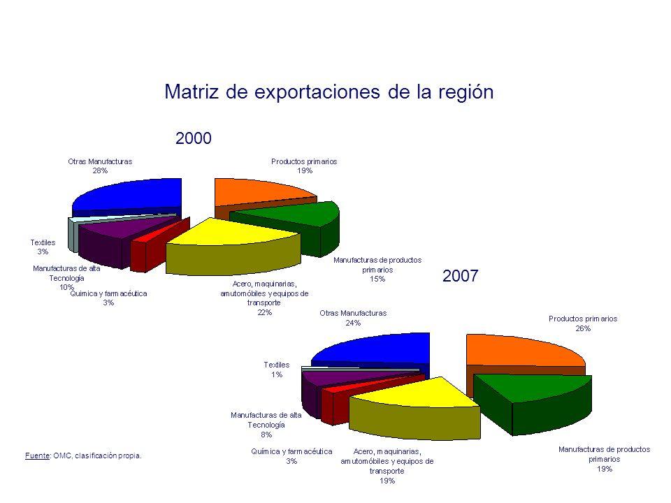 Matriz de exportaciones de la región