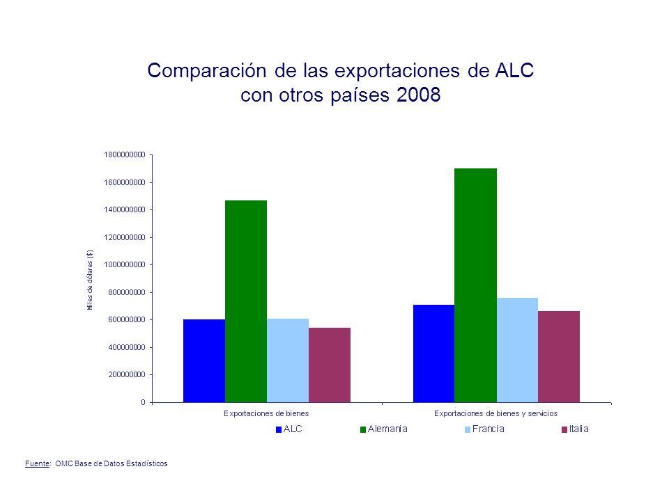 Comparación de las exportaciones de ALC