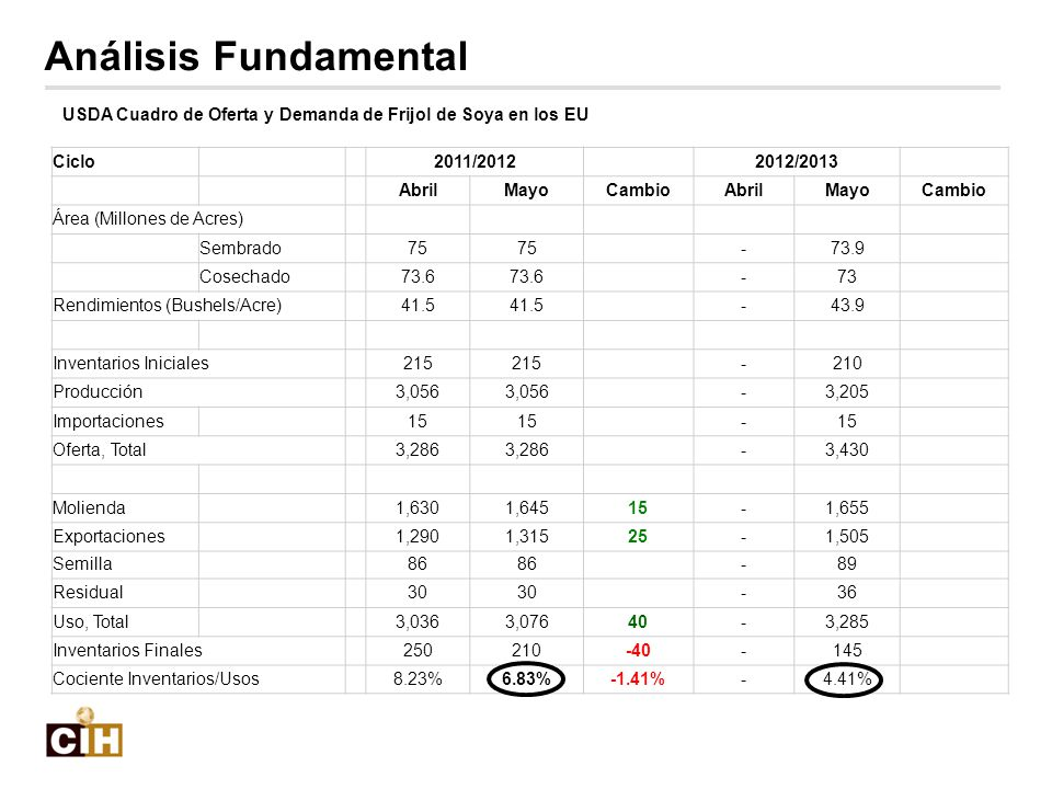 Análisis Fundamental USDA Cuadro de Oferta y Demanda de Frijol de Soya en los EU. Ciclo. 2011/2012.