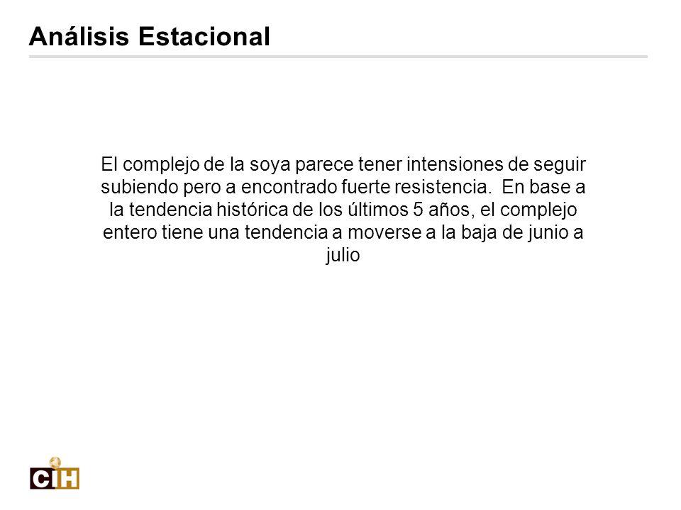 Análisis Estacional