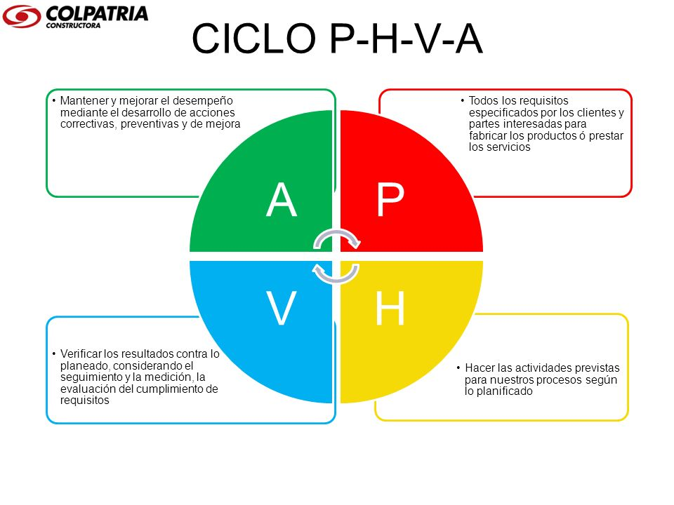 CICLO P-H-V-A A. Mantener y mejorar el desempeño mediante el desarrollo de acciones correctivas, preventivas y de mejora.