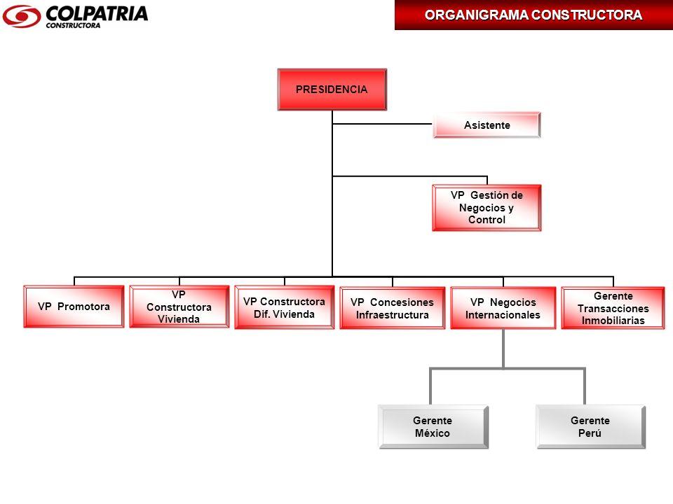Bienvenido a constructora colpatria en sta presentaci n for Organigrama de una empresa constructora