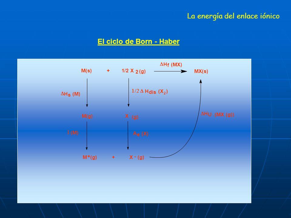 La energía del enlace iónico