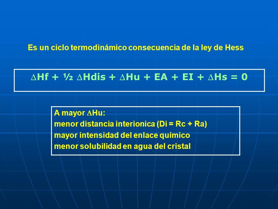 Hf + ½ Hdis + Hu + EA + EI + Hs = 0