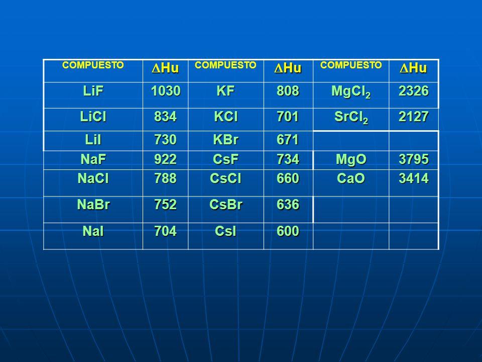 Hu LiF 1030 KF 808 MgCl2 2326 LiCl 834 KCl 701 SrCl2 2127 LiI 730 KBr