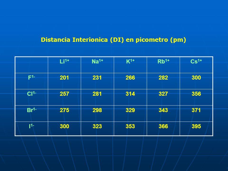 Distancia Interionica (DI) en picometro (pm)