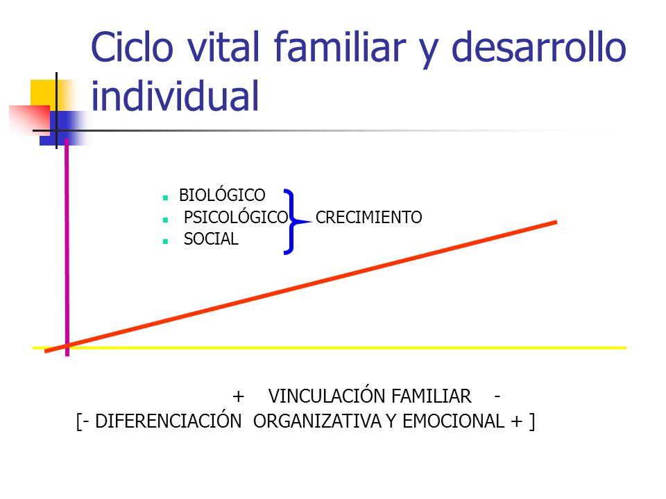 Ciclo vital familiar y desarrollo individual