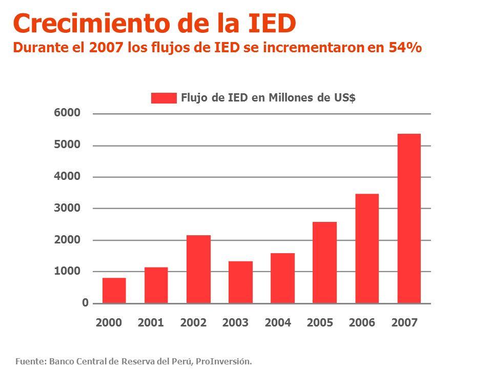 Crecimiento de la IED Durante el 2007 los flujos de IED se incrementaron en 54% 1000. 2000. 3000.
