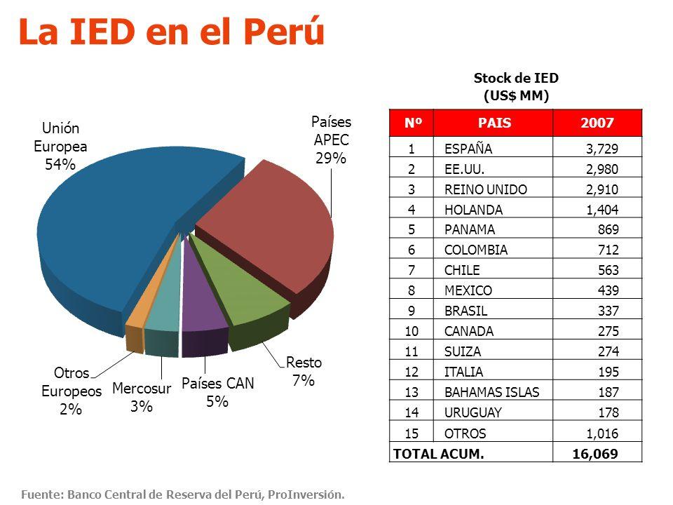 La IED en el Perú Stock de IED (US$ MM) Nº PAIS 2007 1 ESPAÑA 3,729 2