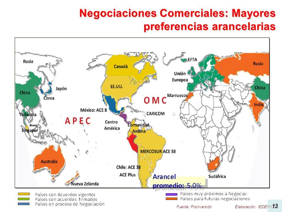 Negociaciones Comerciales: Mayores preferencias arancelarias