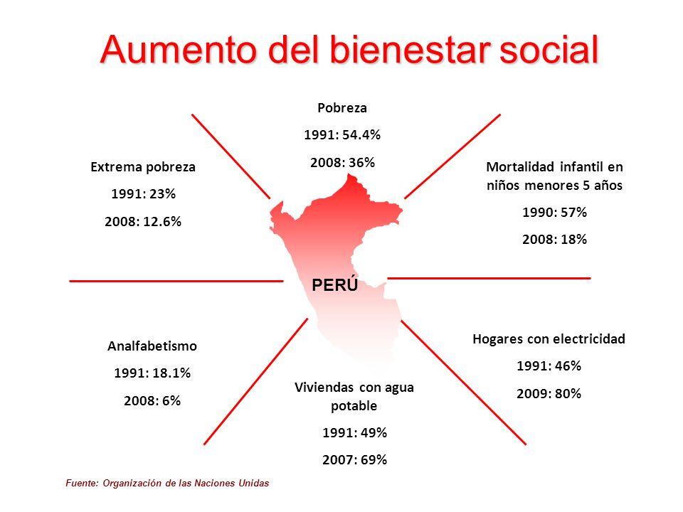Aumento del bienestar social
