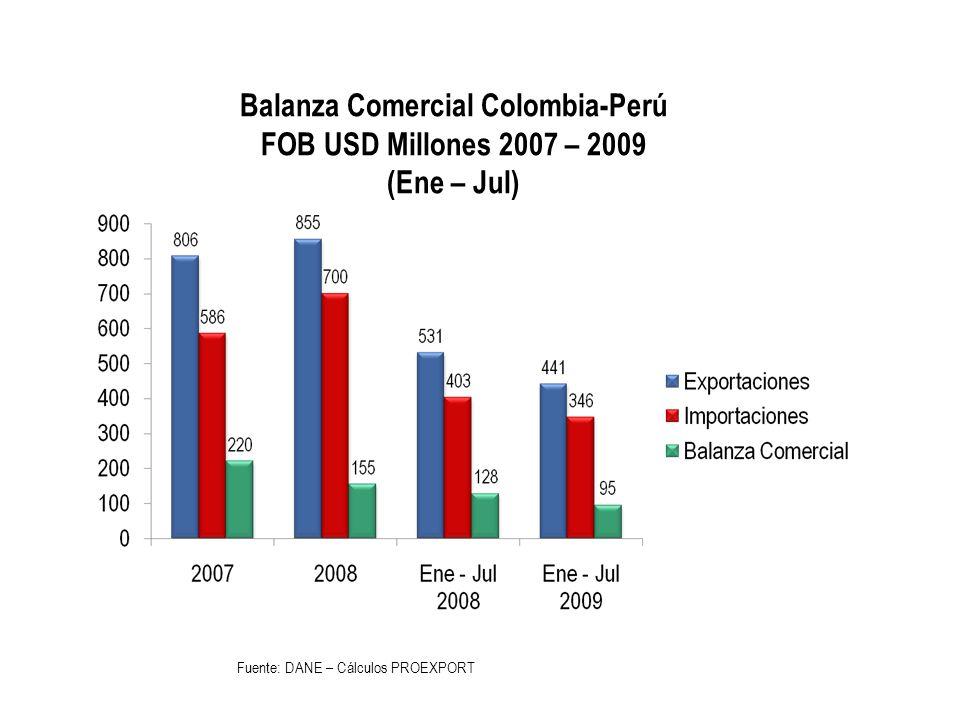 Actividad Comercial entre Colombia y Perú