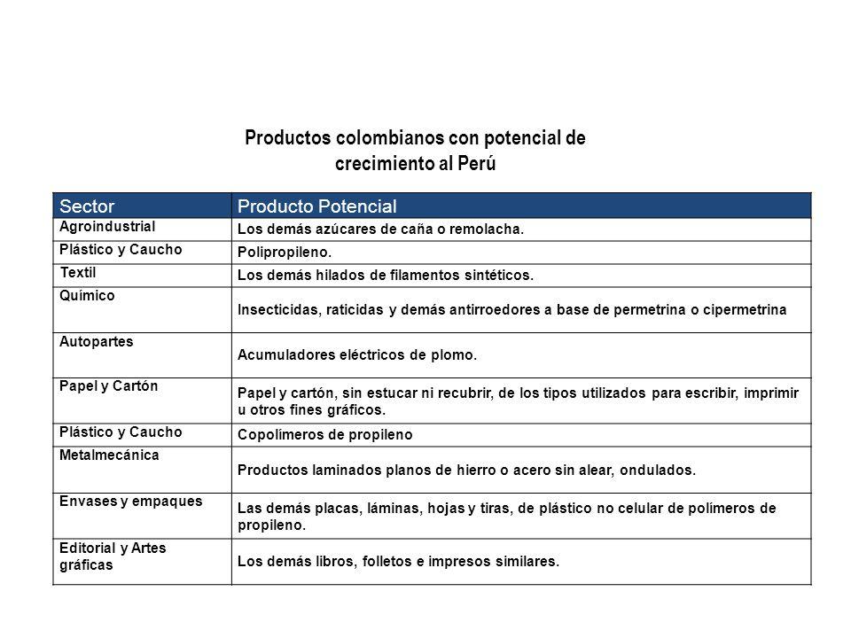 Productos colombianos con potencial de crecimiento al Perú