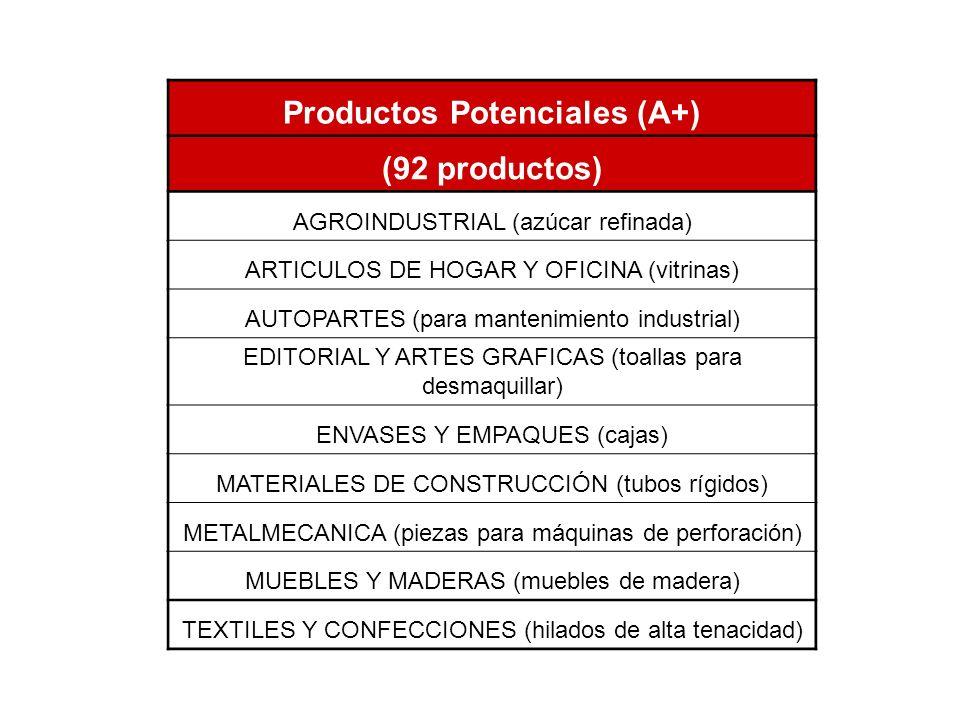 Productos Potenciales (A+)
