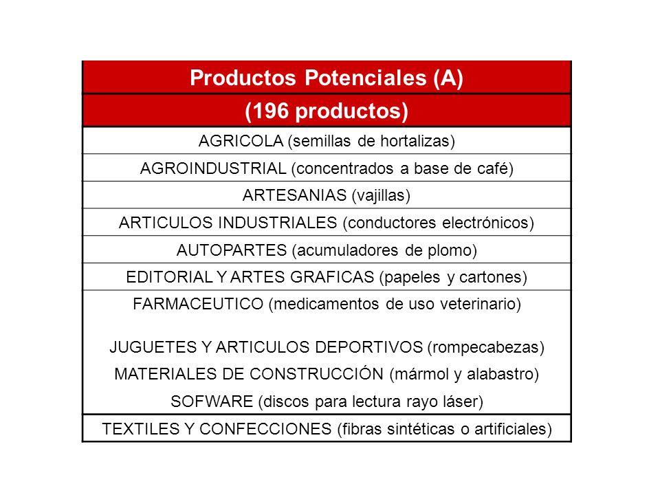 Productos Potenciales (A)