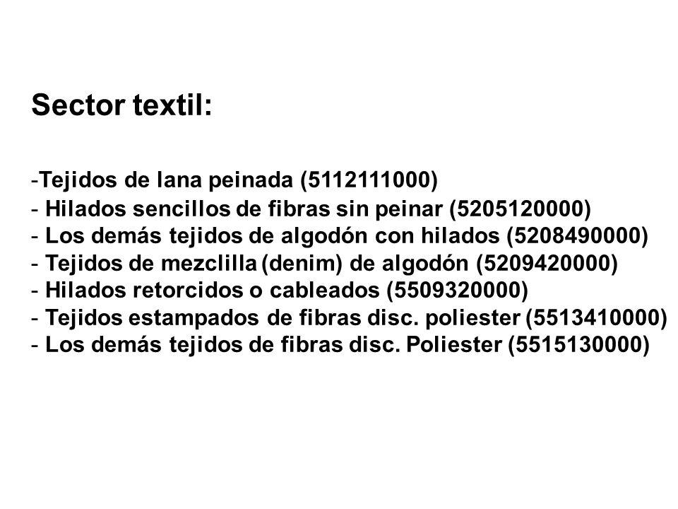 Sector textil: Tejidos de lana peinada (5112111000)