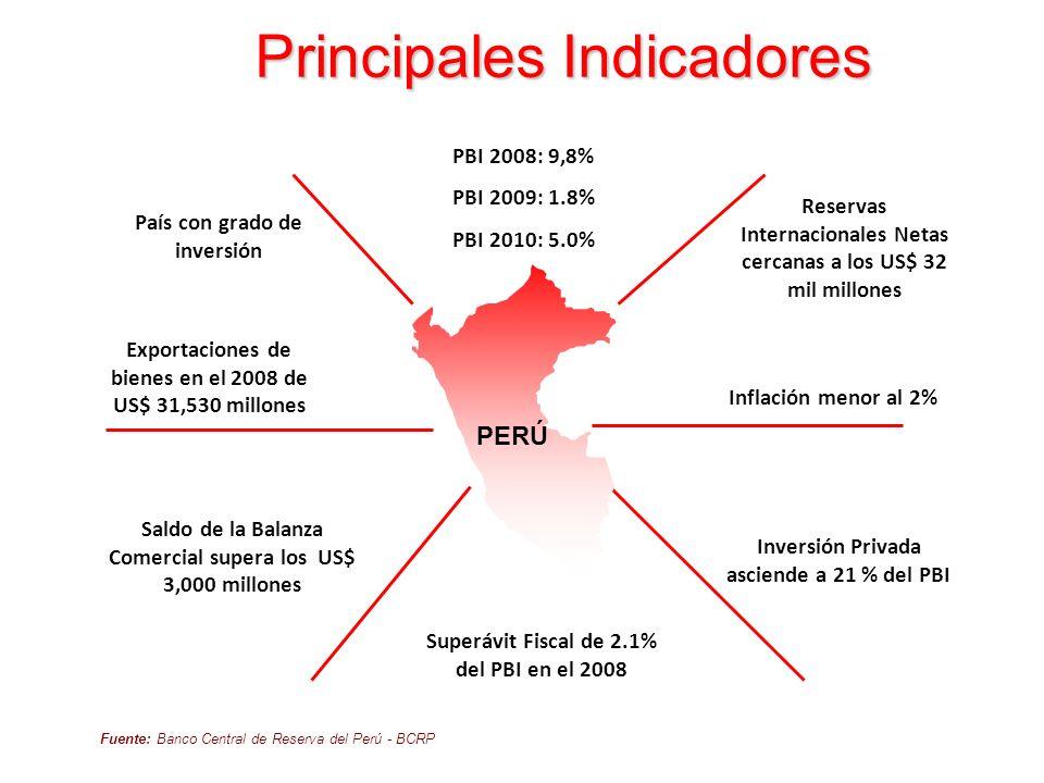 Principales Indicadores