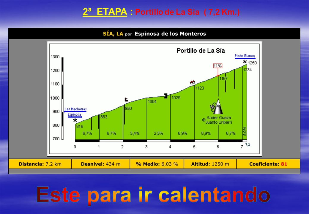 2ª ETAPA : Portillo de La Sia ( 7,2 Km.) Este para ir calentando