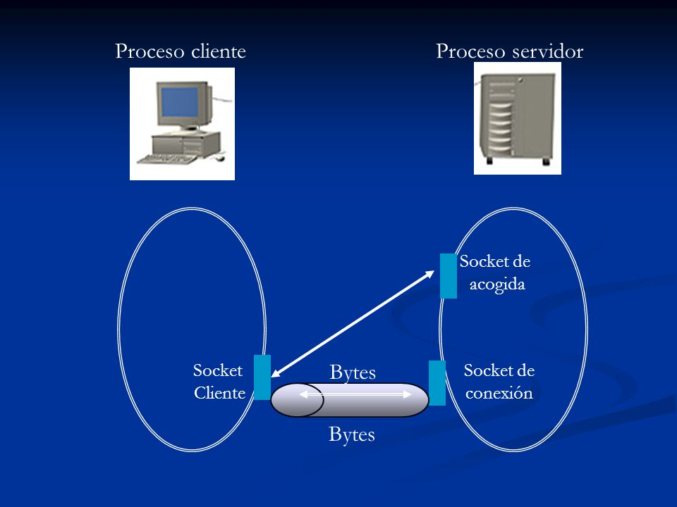 Proceso cliente Proceso servidor Bytes Bytes Socket de acogida Socket