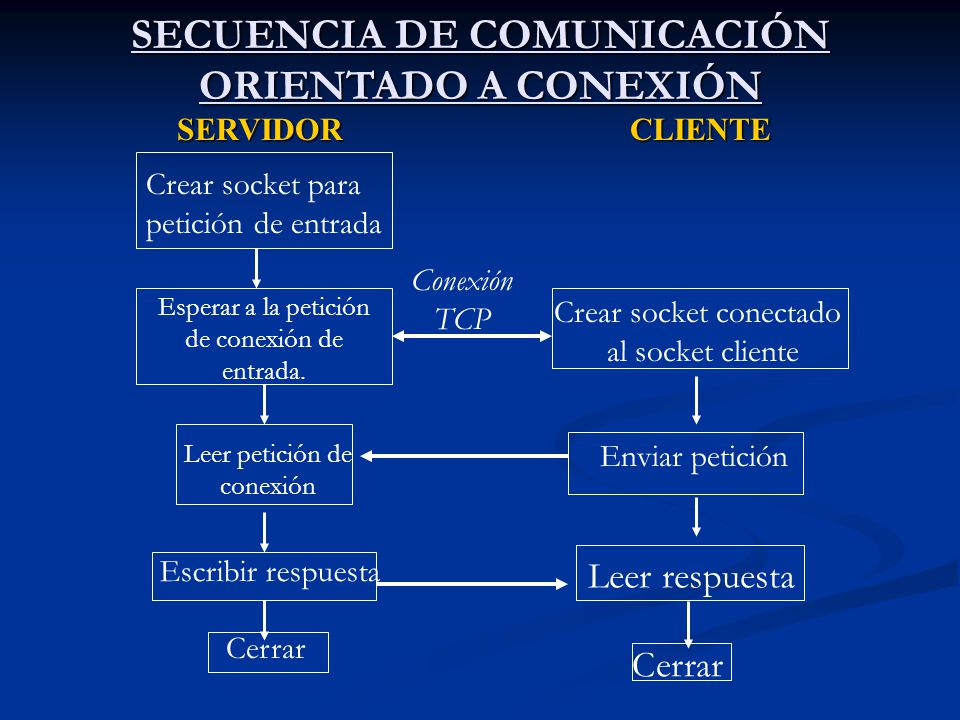 SECUENCIA DE COMUNICACIÓN ORIENTADO A CONEXIÓN