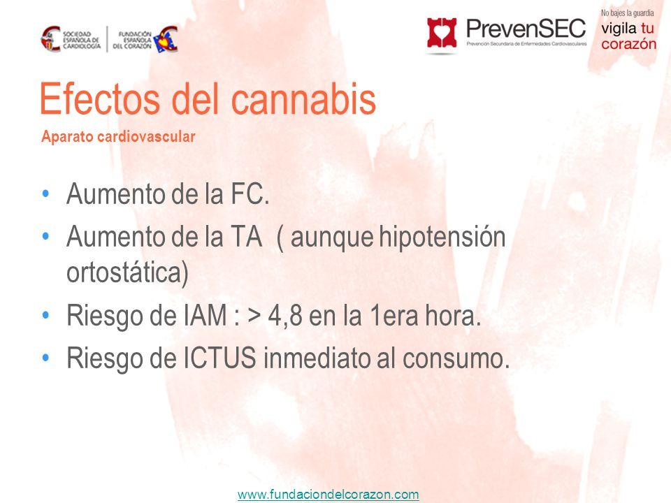 Efectos del cannabis Aumento de la FC.