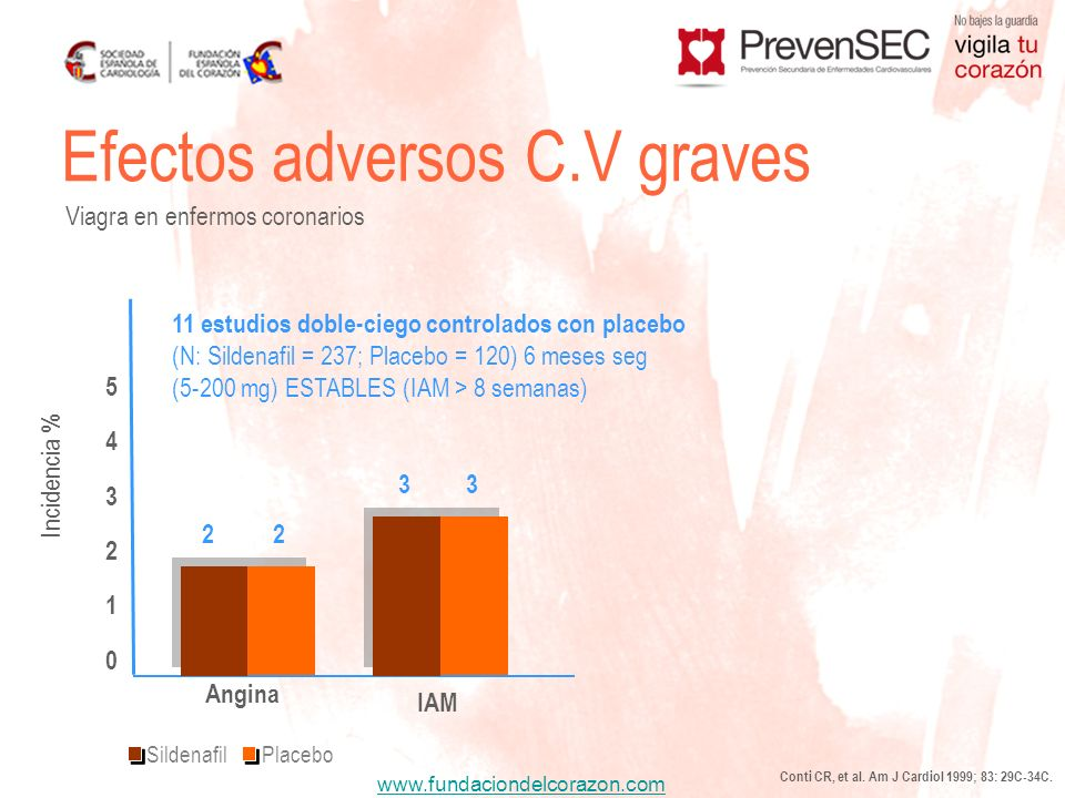 Efectos adversos C.V graves