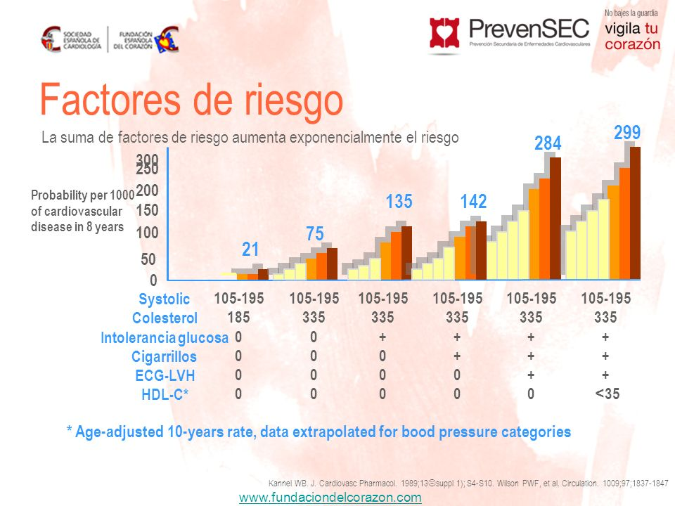 Systolic Colesterol Intolerancia glucosa Cigarrillos ECG-LVH HDL-C*