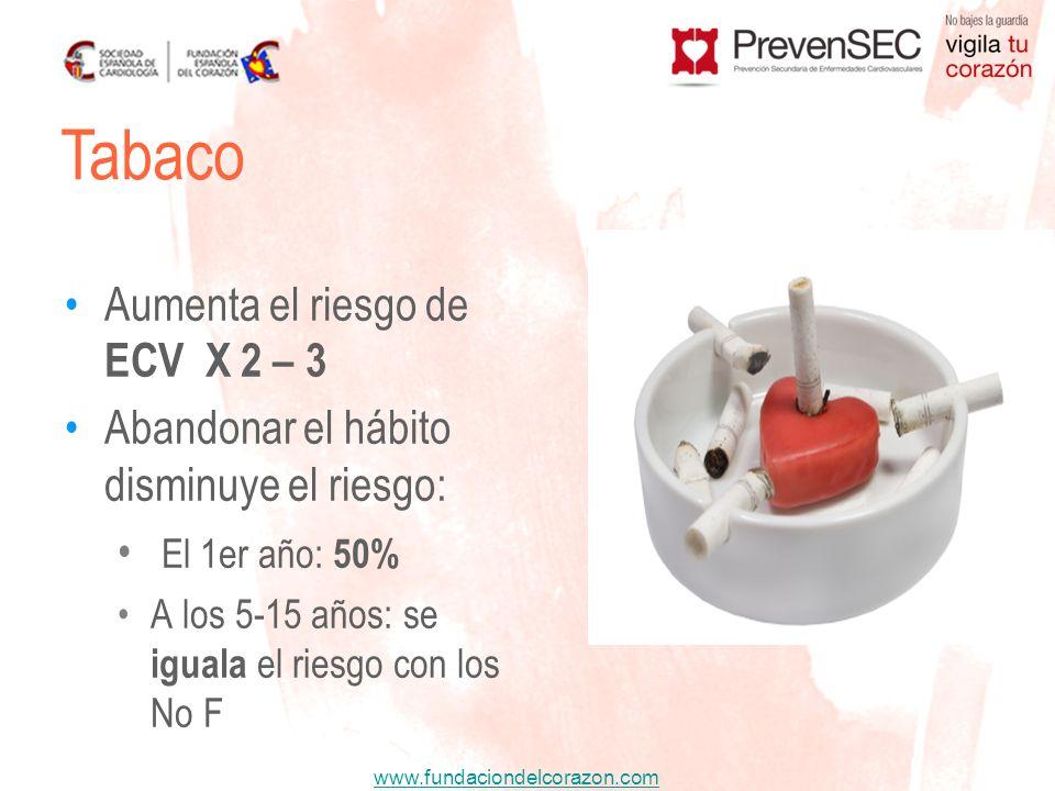 Tabaco Aumenta el riesgo de ECV X 2 – 3