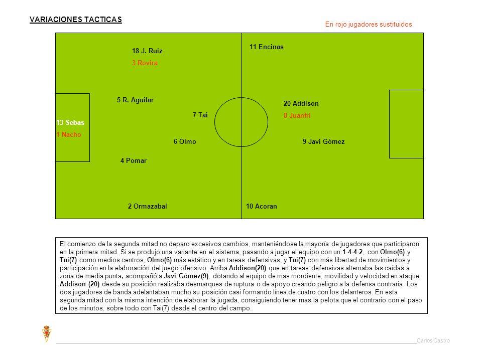 VARIACIONES TACTICAS En rojo jugadores sustituidos. 11 Encinas. 18 J. Ruiz. 3 Rovira. 5 R. Aguilar.