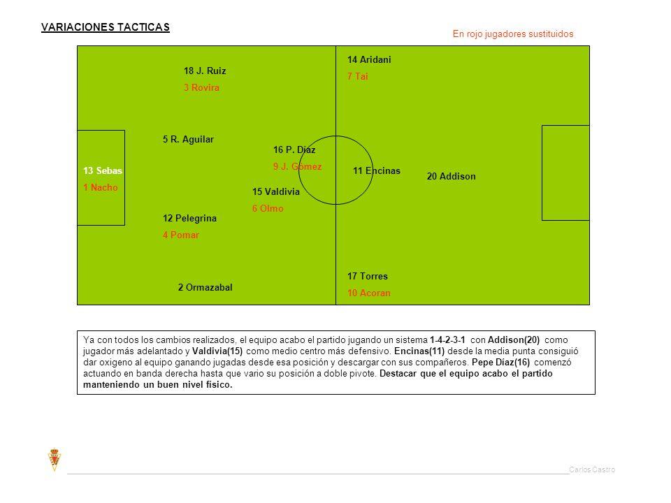 VARIACIONES TACTICAS En rojo jugadores sustituidos. 14 Aridani. 7 Tai. 18 J. Ruiz. 3 Rovira. 5 R. Aguilar.