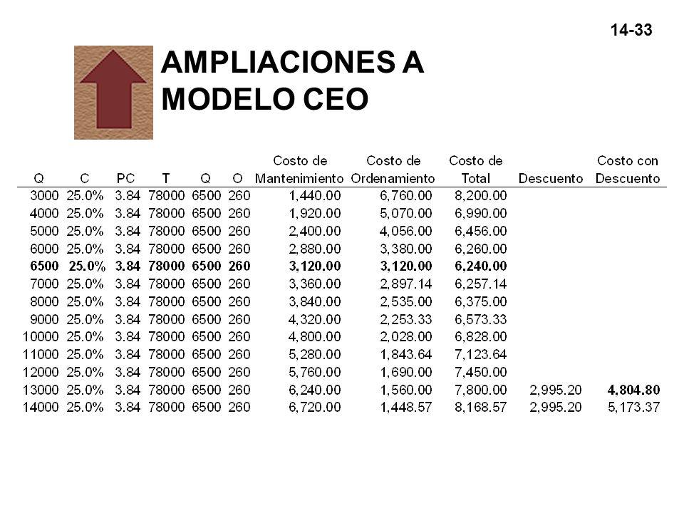 AMPLIACIONES A MODELO CEO