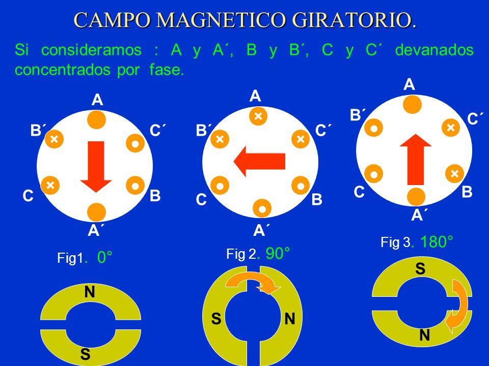 CAMPO MAGNETICO GIRATORIO.