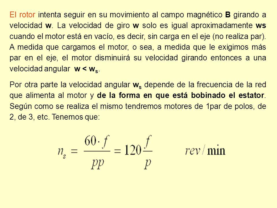 El rotor intenta seguir en su movimiento al campo magnético B girando a velocidad w. La velocidad de giro w solo es igual aproximadamente ws cuando el motor está en vacío, es decir, sin carga en el eje (no realiza par). A medida que cargamos el motor, o sea, a medida que le exigimos más par en el eje, el motor disminuirá su velocidad girando entonces a una velocidad angular w < ws.