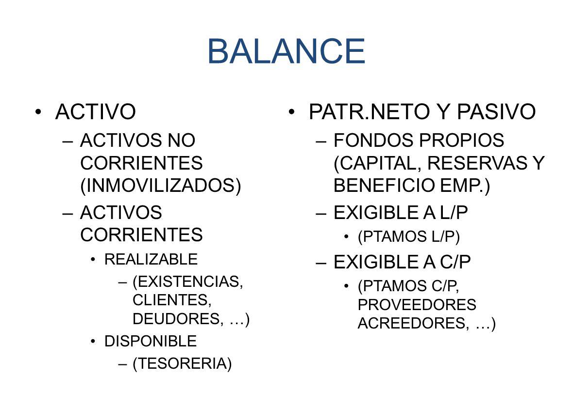 BALANCE ACTIVO PATR.NETO Y PASIVO