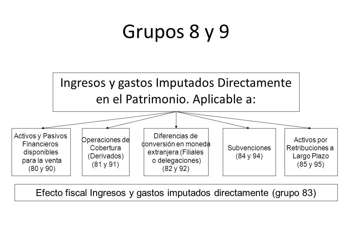 Efecto fiscal Ingresos y gastos imputados directamente (grupo 83)