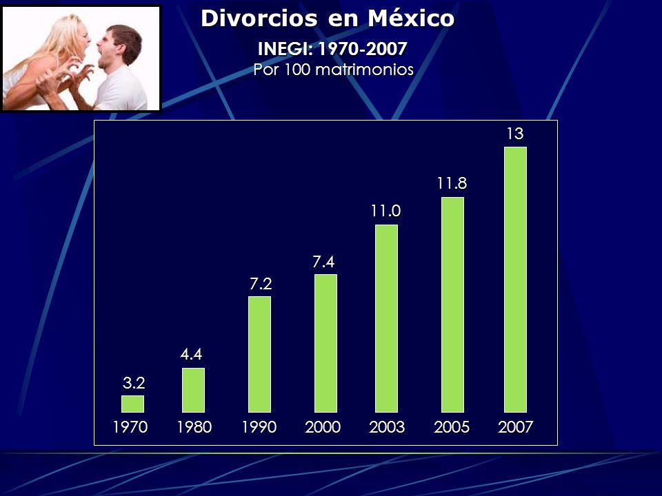 Divorcios en México INEGI: 1970-2007 Por 100 matrimonios 13 11.8 11.0