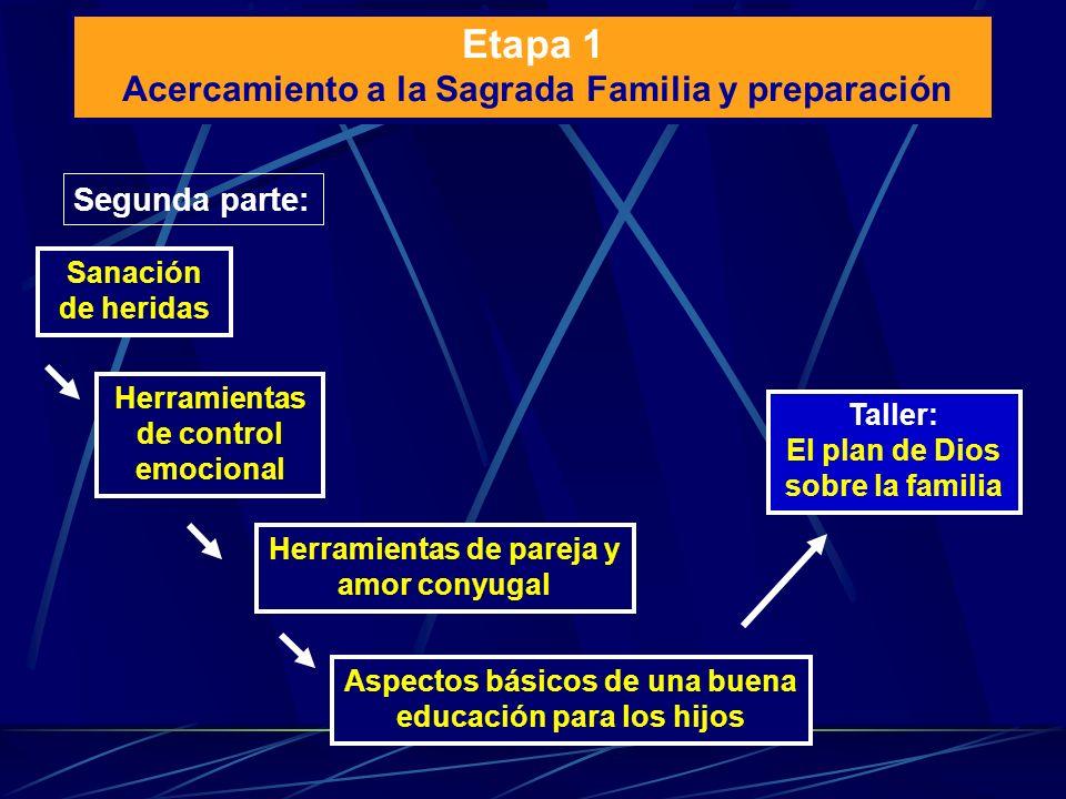 Etapa 1 Acercamiento a la Sagrada Familia y preparación Segunda parte: