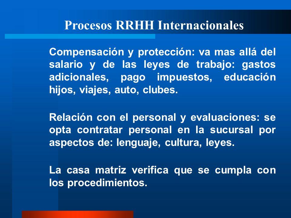 Procesos RRHH Internacionales