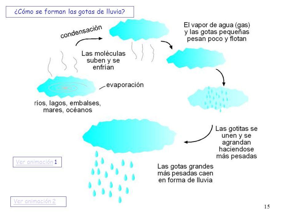 ¿Cómo se forman las gotas de lluvia