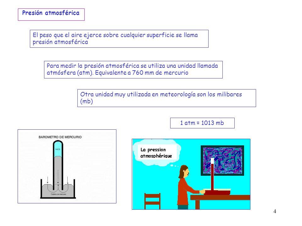 Presión atmosférica El peso que el aire ejerce sobre cualquier superficie se llama presión atmosférica.