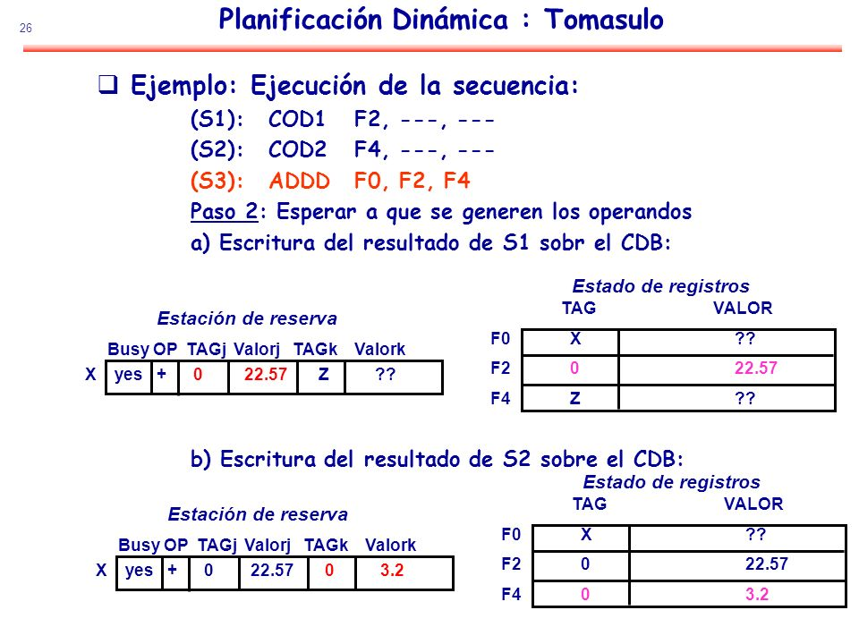 Planificación Dinámica : Tomasulo