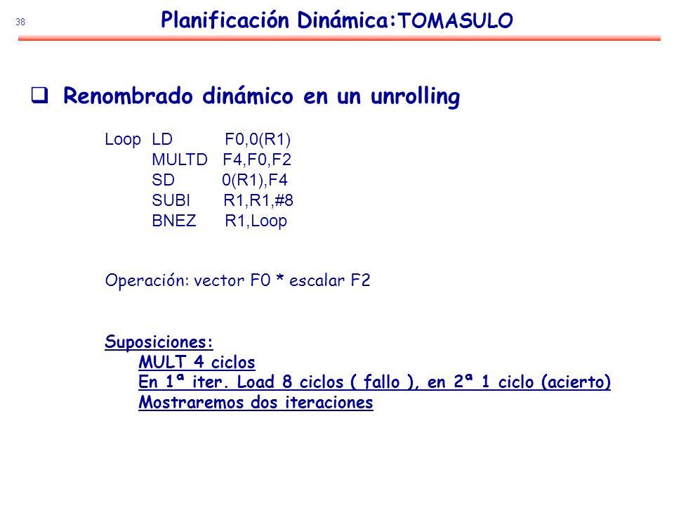 Planificación Dinámica:TOMASULO