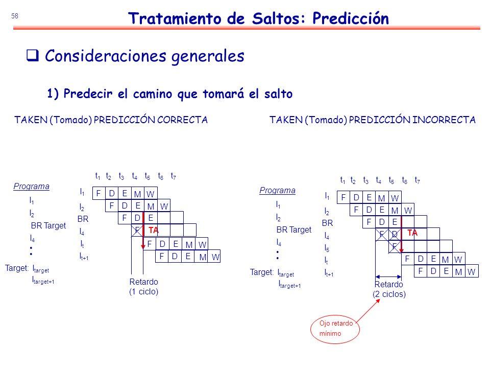 Tratamiento de Saltos: Predicción