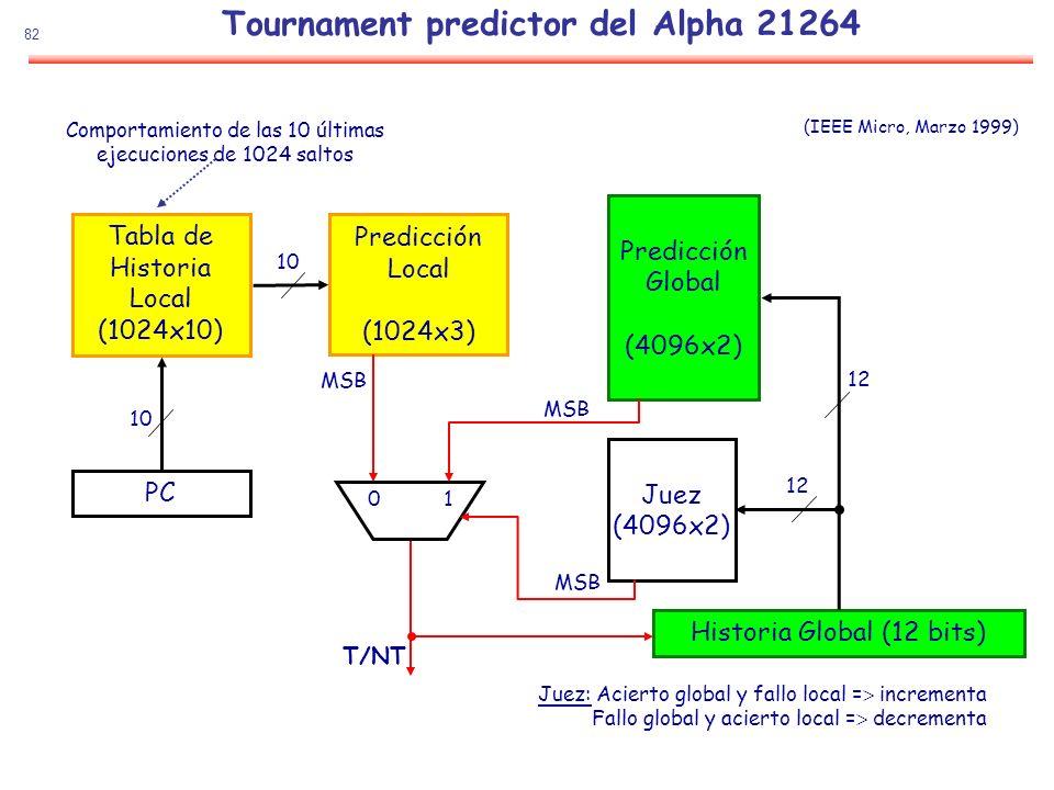 Tournament predictor del Alpha 21264
