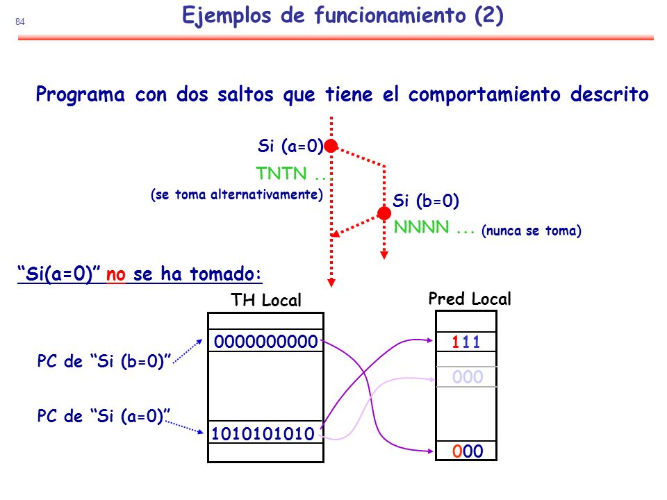 Ejemplos de funcionamiento (2)