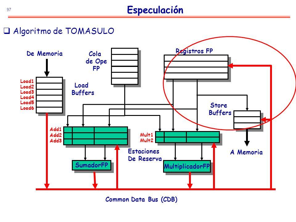 Especulación Algoritmo de TOMASULO Registros FP De Memoria Cola de Ope