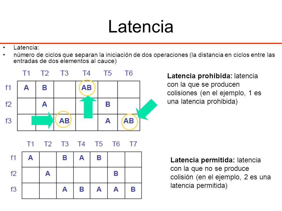 Latencia Latencia prohibida: latencia con la que se producen