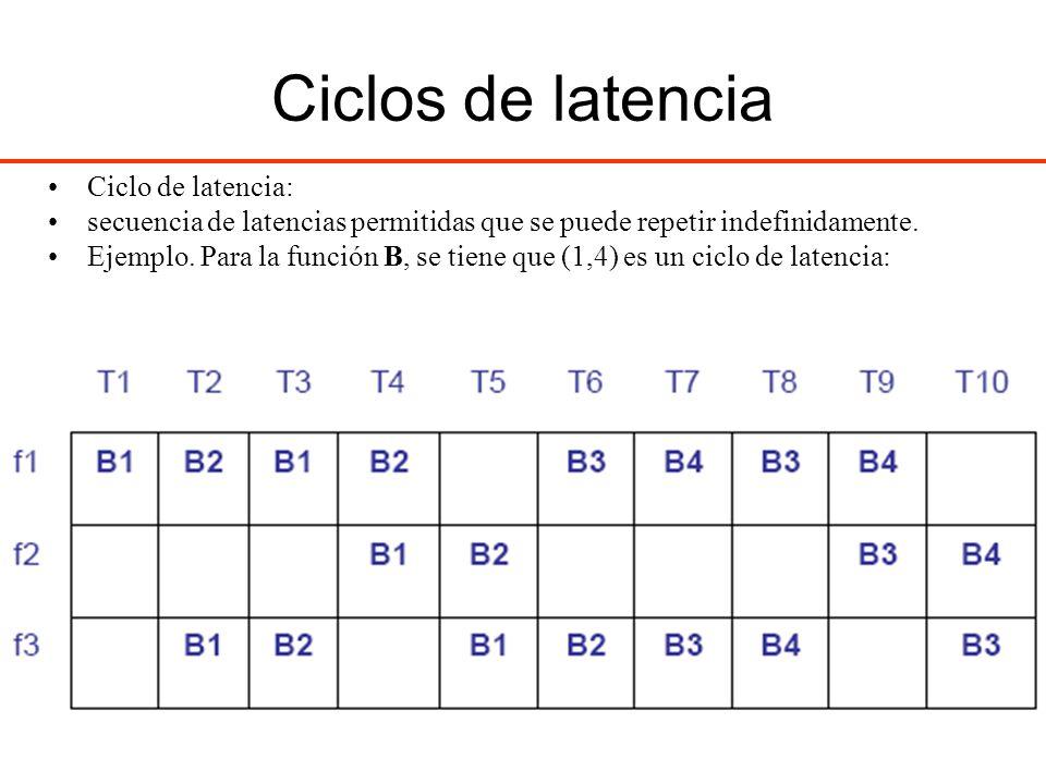 Ciclos de latencia Ciclo de latencia: