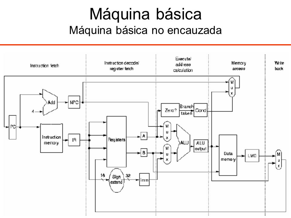 Máquina básica Máquina básica no encauzada