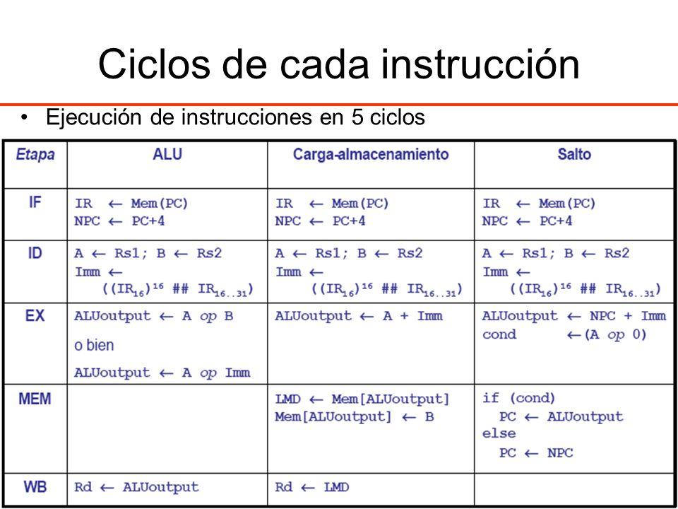 Ciclos de cada instrucción